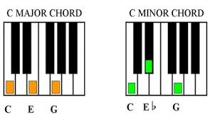 major chord vs minor chord